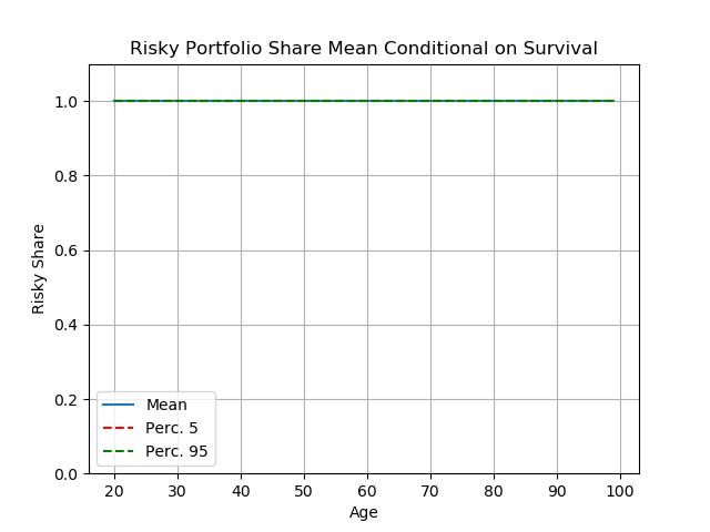 Figure 1: Portfolio choice for moderately risk averse consumers