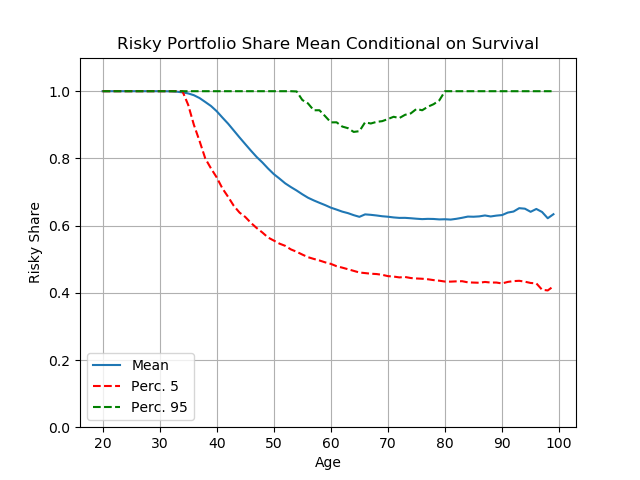 Figure 2. Portfolio choice for highly risk averse consumers