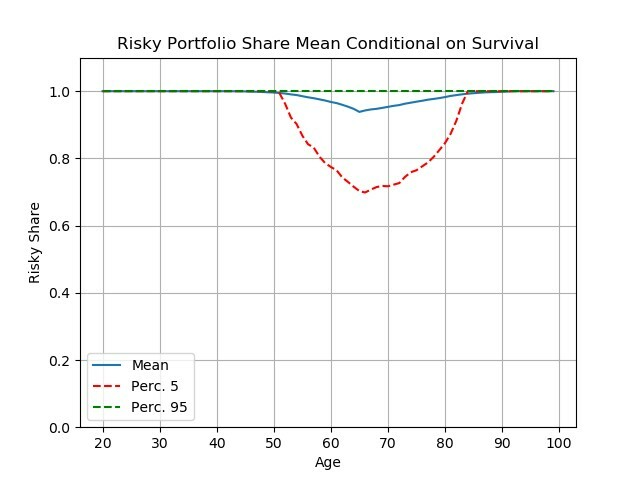 Figure 5. Portfolio choice for pessimistic and moderately risk averse consumers