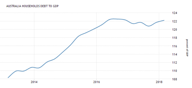 Figure 2. Household debt to GDP ratio of Australia for the period 2013-18