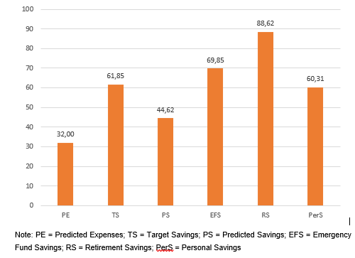 Figure 2: No-adjustments per category (expressed as percentage of total responses)