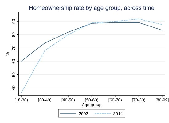 Figure 2. Homeownership rate in Spain by age group for the years 2002 and 2014. Source: Spanish Survey of Household Finances.