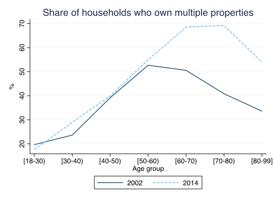 Figure 3. Share of households in Spain by age group who own additional properties, apart from their main residence, for the years 2002 and 2014.