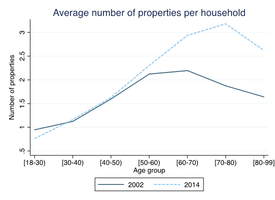 Figure 4. Average number of properties each household in Spain owns by age, for the years 2002 and 2014.
