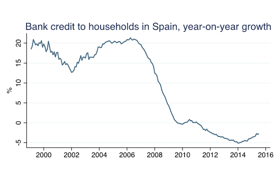 Figure 5. Bank lending to households in Spain, year-on-year growth. Source: Banco de España.