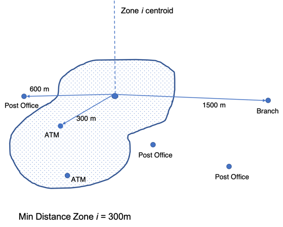 Figure 4: Calculation of the minimum distance from the centroid of a statistical area to a point of physical retail banking channel (Distance 1).